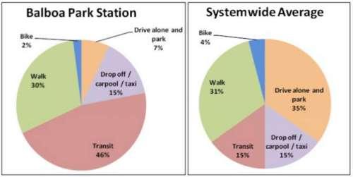 bp-station-data