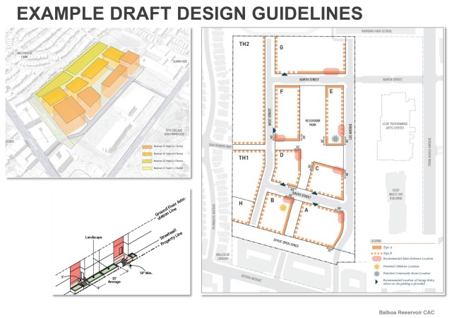 Slide from Dec 2019 presentation at BRCAC. View PDF here: https://default.sfplanning.org/plans-and-programs/planning-for-the-city/public-sites/balboareservoir/balboareservoir_CAC_120919_presentation.pdf